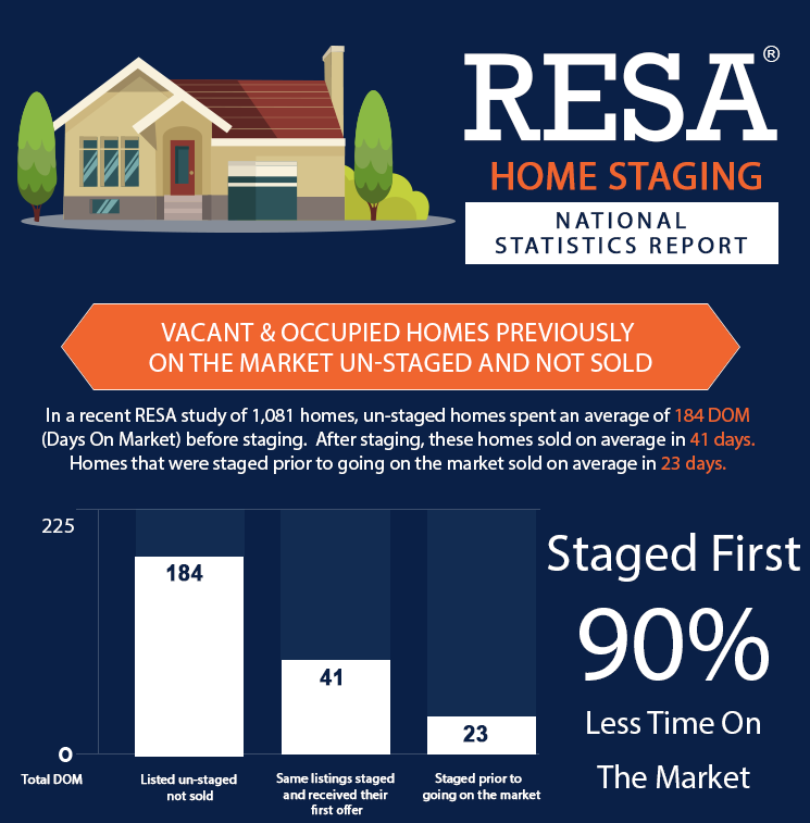 Debut Property Staging LLC Staging Infographic